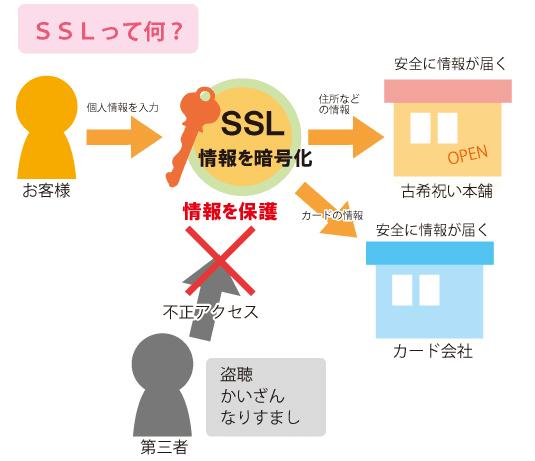 SSLの仕組みの図